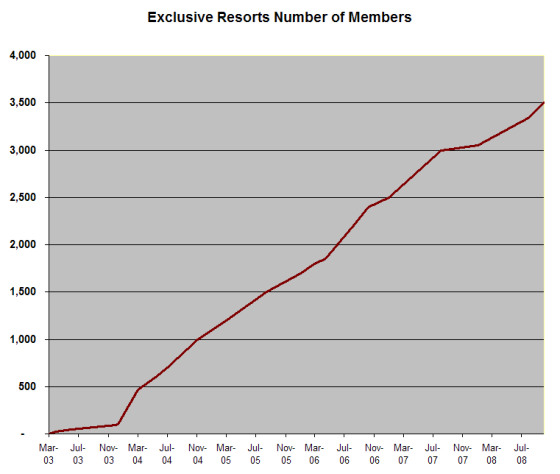 Exclusive Resorts Member Trends