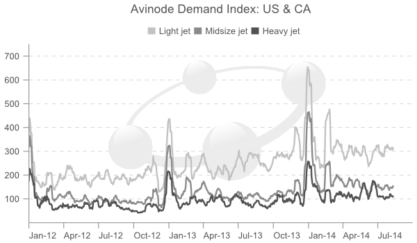 US jet charter demand 2014