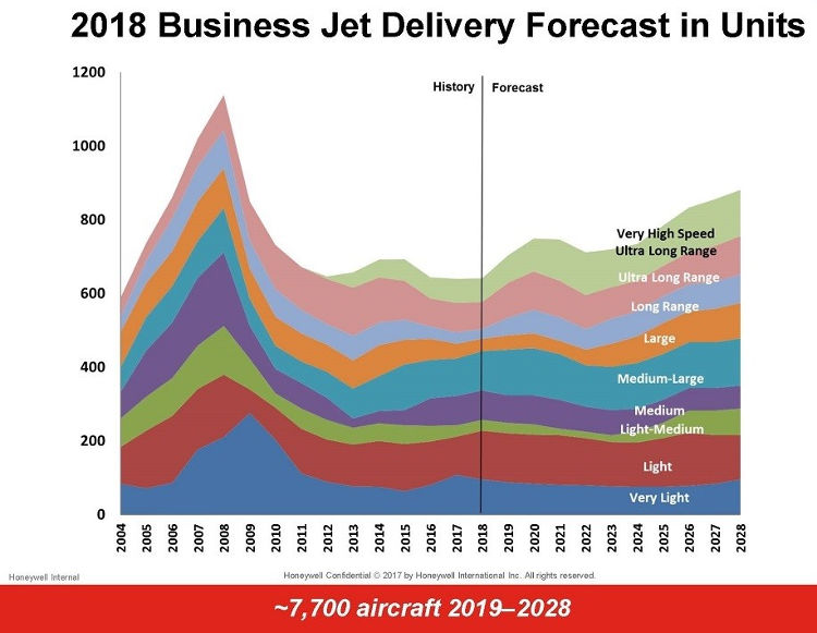 Honeywell Forecast Jet Sales