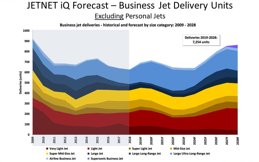 JETNET iQ 2019 Business Jet Forecast
