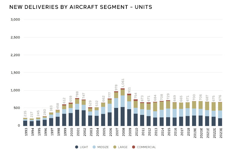 Jetcraft 2019 Business Jet Forecast